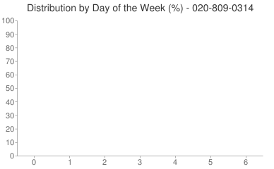 Distribution By Day 020-809-0314